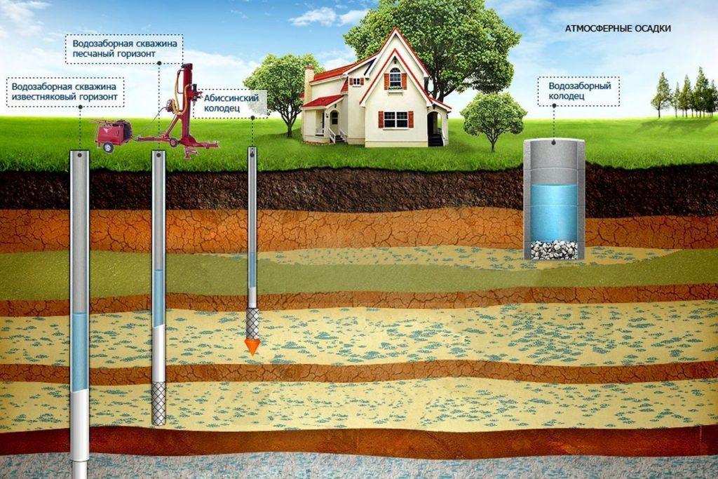три вида скважины для воды